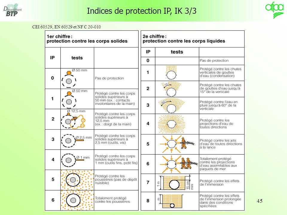 45 Indices de protection IP, IK 3/3 CEI 60529, EN 60529 et NF C 20-010