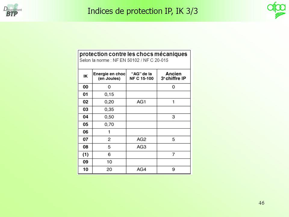 46 Indices de protection IP, IK 3/3 protection contre les chocs mécaniques Selon la norme : NF EN 50102 / NF C 20-015