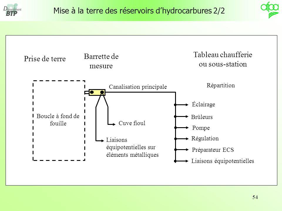 54 Mise à la terre des réservoirs dhydrocarbures 2/2 Prise de terre Boucle à fond de fouille Barrette de mesure Cuve fioul Liaisons équipotentielles s