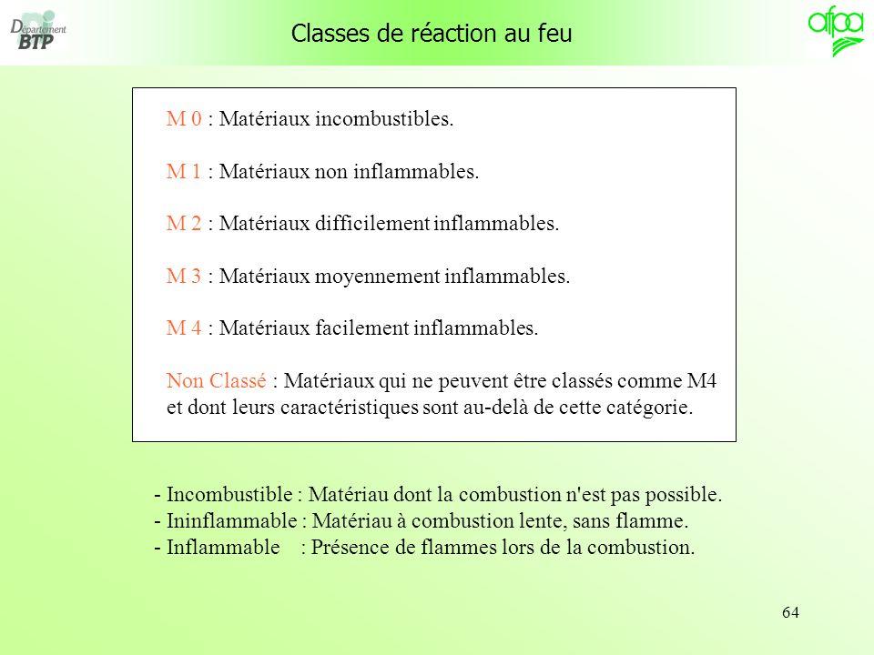 64 Classes de réaction au feu M 0 : Matériaux incombustibles. M 1 : Matériaux non inflammables. M 2 : Matériaux difficilement inflammables. M 3 : Maté