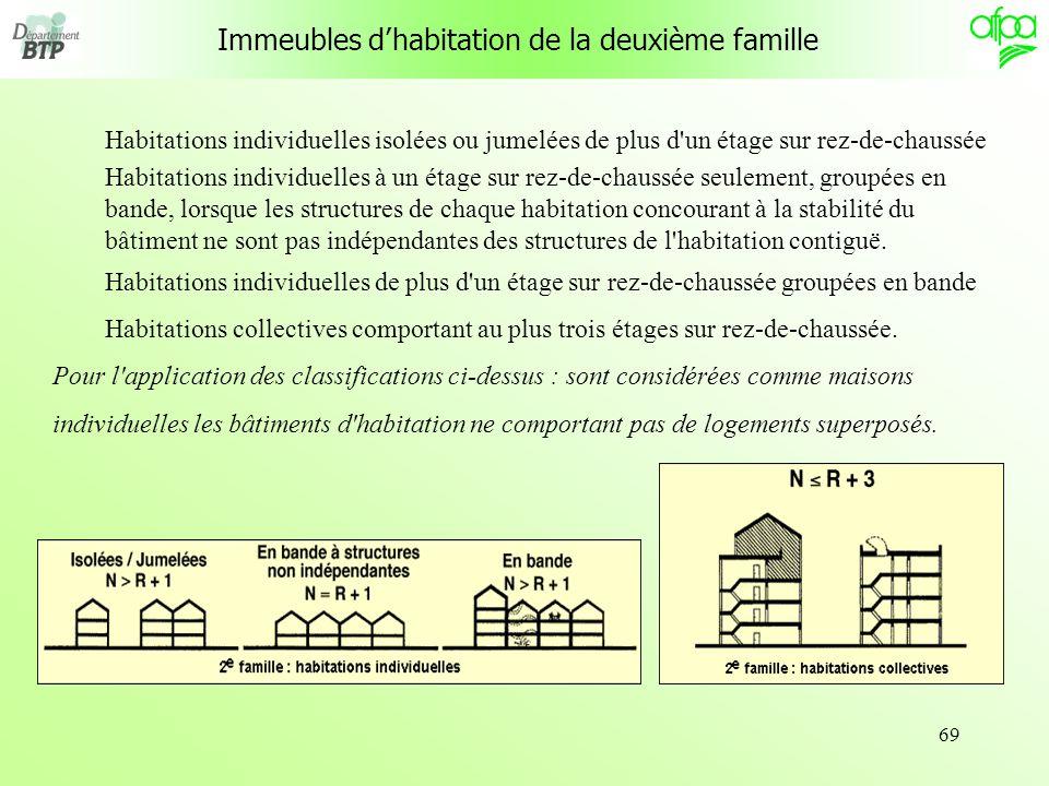 69 Immeubles dhabitation de la deuxième famille Habitations individuelles isolées ou jumelées de plus d'un étage sur rez-de-chaussée Habitations indiv
