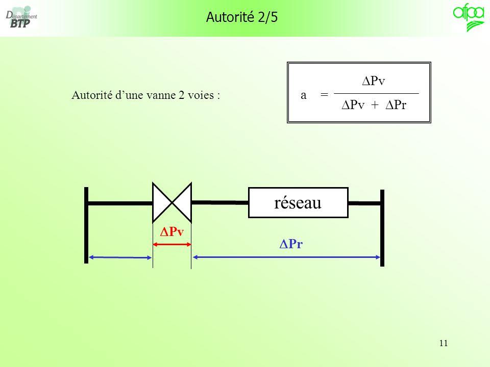11 Autorité 2/5 Autorité dune vanne 2 voies : Pv Pv + Pr = a Pv Pr réseau