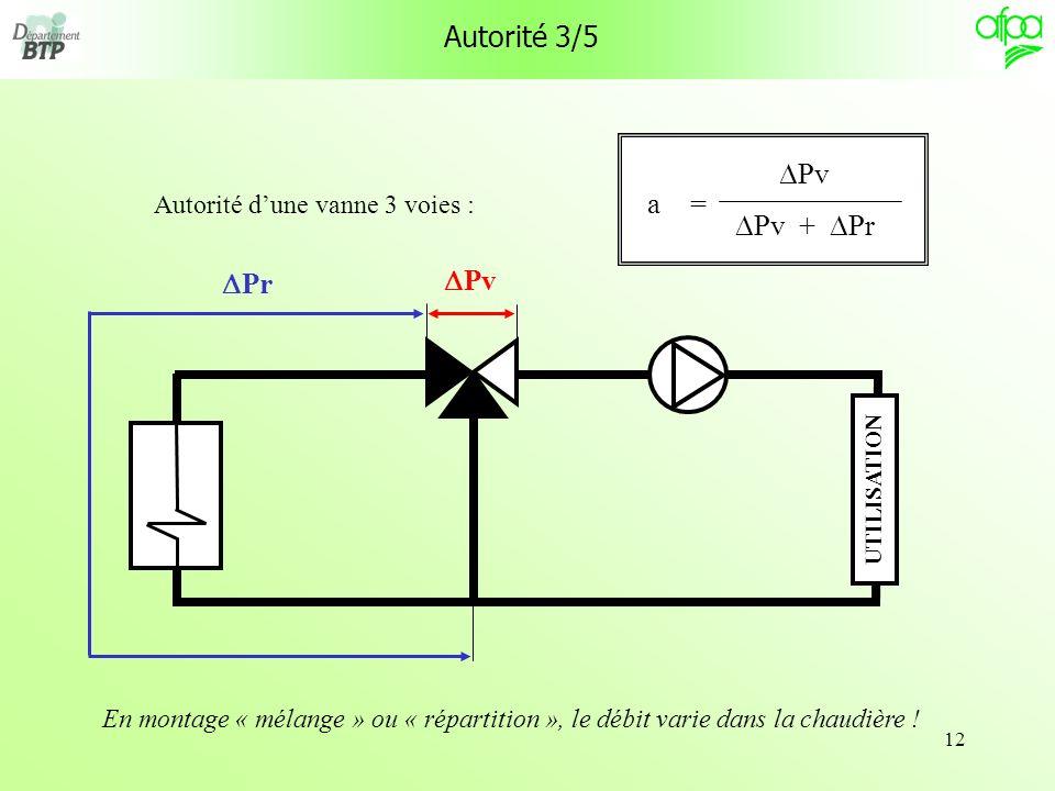 12 Autorité 3/5 Autorité dune vanne 3 voies : Pv Pv + Pr = a Pv Pr UTILISATION En montage « mélange » ou « répartition », le débit varie dans la chaud