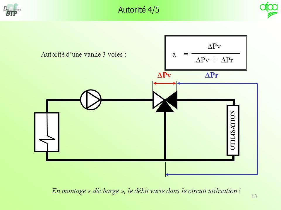 13 Autorité 4/5 Autorité dune vanne 3 voies : Pv Pv + Pr = a Pv Pr En montage « décharge », le débit varie dans le circuit utilisation ! UTILISATION