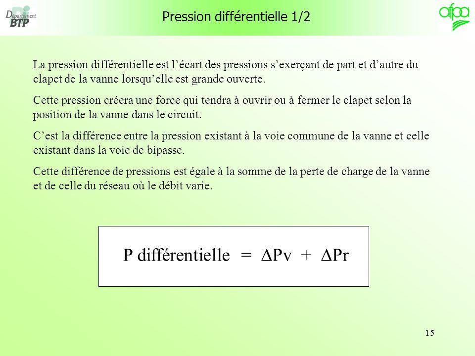 15 Pression différentielle 1/2 La pression différentielle est lécart des pressions sexerçant de part et dautre du clapet de la vanne lorsquelle est gr