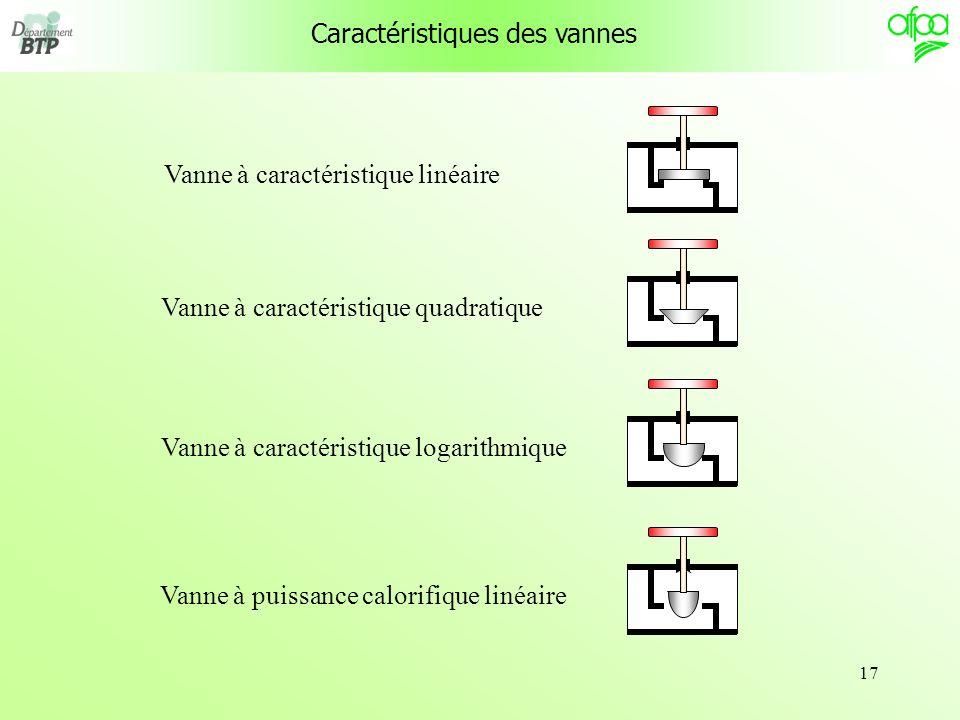17 Caractéristiques des vannes Vanne à caractéristique linéaire Vanne à caractéristique quadratique Vanne à caractéristique logarithmique Vanne à puis