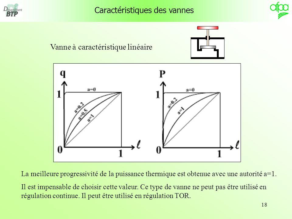 18 Caractéristiques des vannes Vanne à caractéristique linéaire La meilleure progressivité de la puissance thermique est obtenue avec une autorité a=1