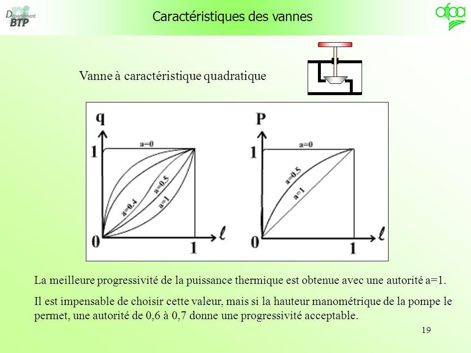 19 Caractéristiques des vannes Vanne à caractéristique quadratique La meilleure progressivité de la puissance thermique est obtenue avec une autorité