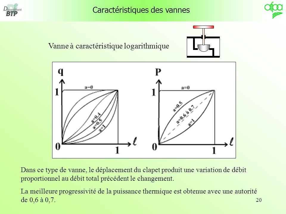 20 Caractéristiques des vannes Vanne à caractéristique logarithmique Dans ce type de vanne, le déplacement du clapet produit une variation de débit pr