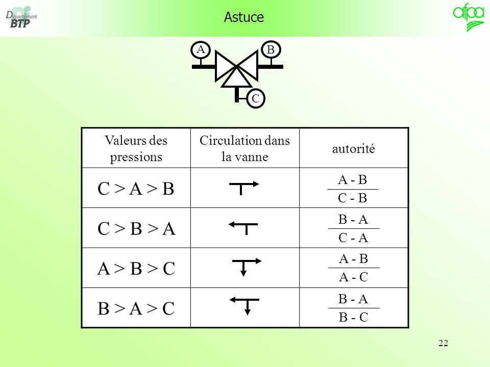 22 Astuce Valeurs des pressions Circulation dans la vanne autorité C > A > B C > B > A A > B > C B > A > C A - B C - B B - A C - A A - B A - C B - A B