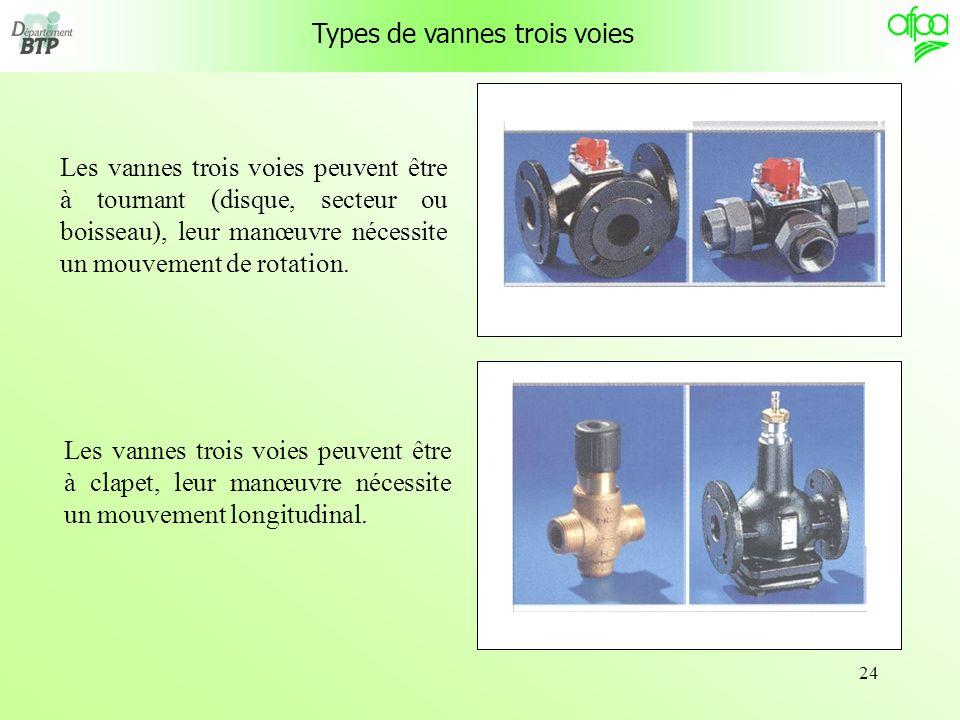 24 Types de vannes trois voies Les vannes trois voies peuvent être à tournant (disque, secteur ou boisseau), leur manœuvre nécessite un mouvement de r