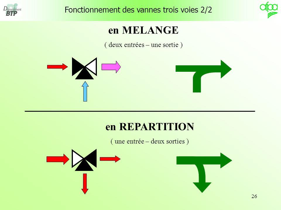 26 Fonctionnement des vannes trois voies 2/2 en MELANGE ( deux entrées – une sortie ) en REPARTITION ( une entrée – deux sorties )