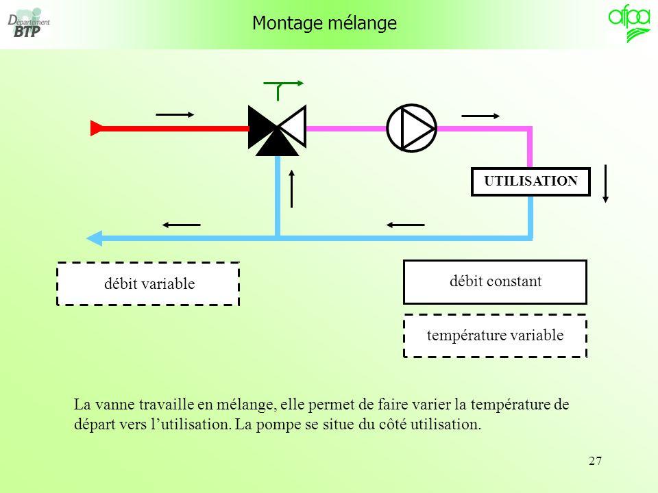 27 Montage mélange UTILISATION débit constanttempérature variable débit variable La vanne travaille en mélange, elle permet de faire varier la tempéra
