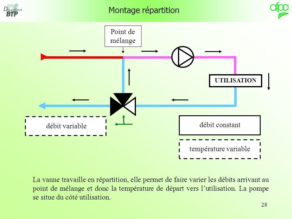 28 Montage répartition UTILISATION débit constanttempérature variable débit variable La vanne travaille en répartition, elle permet de faire varier le