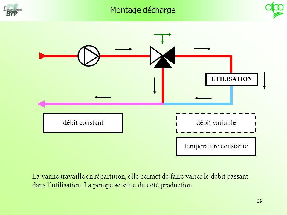 29 Montage décharge UTILISATION débit variabletempérature constantedébit constant La vanne travaille en répartition, elle permet de faire varier le dé