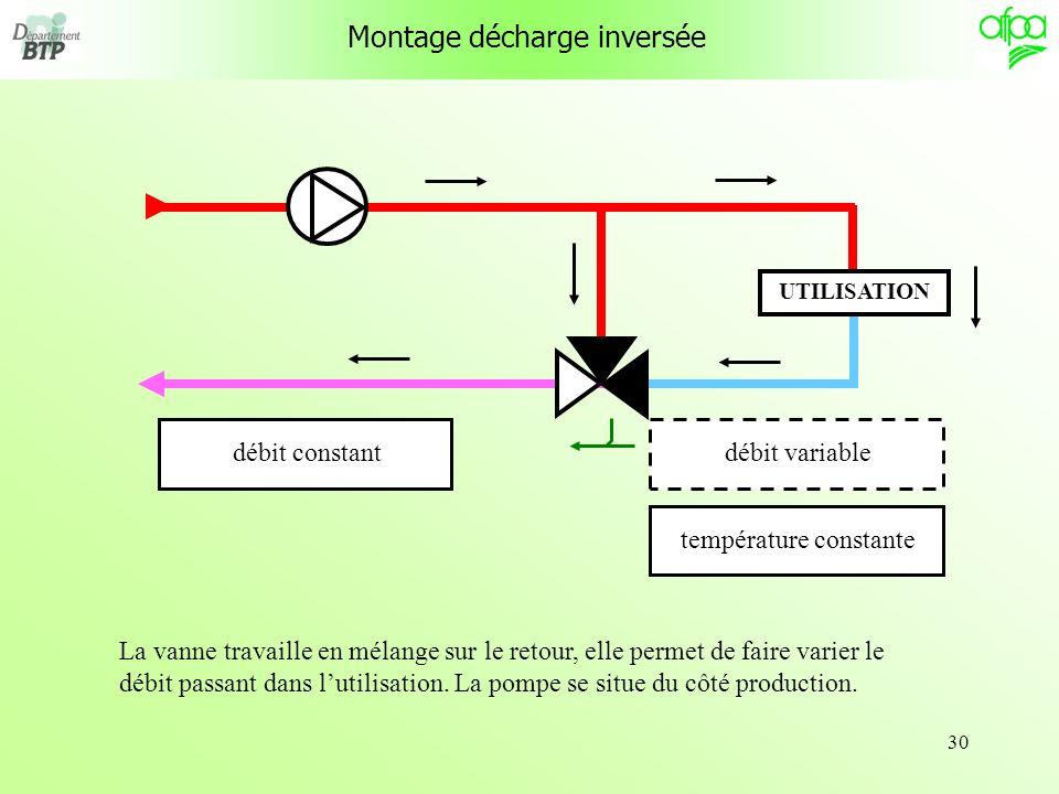 30 Montage décharge inversée UTILISATION débit variabletempérature constantedébit constant La vanne travaille en mélange sur le retour, elle permet de