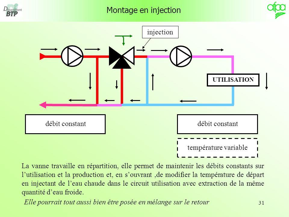 31 Montage en injection débit constanttempérature variabledébit constant La vanne travaille en répartition, elle permet de maintenir les débits consta