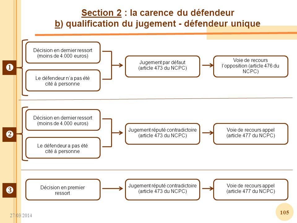 27/03/2014 105 Section 2 : la carence du défendeur b) qualification du jugement - défendeur unique Décision en dernier ressort (moins de 4.000 euros)
