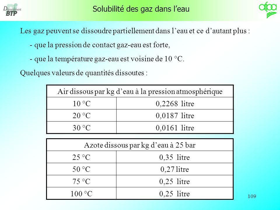 108 Valeurs de « K » fer34,5 10 -6 eau ( 0,52 10 –3 )* cuivre49,5 10 -6 alcool 1,10 10 -3 plomb84 10 -6 mercure 0,18 10 -3 zinc87 10 -6 On peut noter