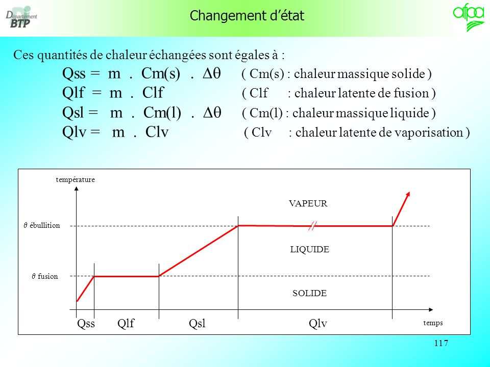 116 temps température fusion ébullition SOLIDE LIQUIDE VAPEUR Lénergie fournie au corps lui a permis de recevoir : - de la chaleur sensible pour élever la température à létat solide Qss, Qss - de la chaleur latente de fusion Qlf, Qlf - de la chaleur sensible pour élever la température à létat liquide Qsl, Qsl - de la chaleur latente de vaporisation Qlv.