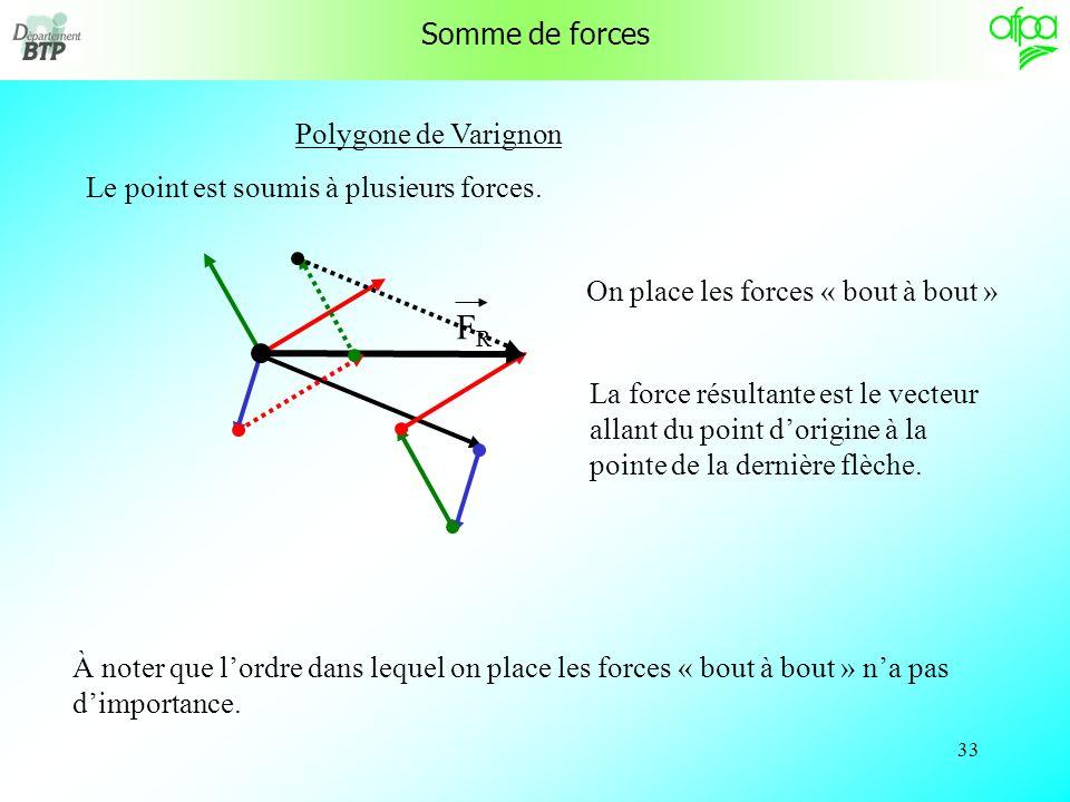 32 Somme de forces Effectuer une somme de force permet de définir la force résultante dun système de forces. Cette force résultante est équivalente à