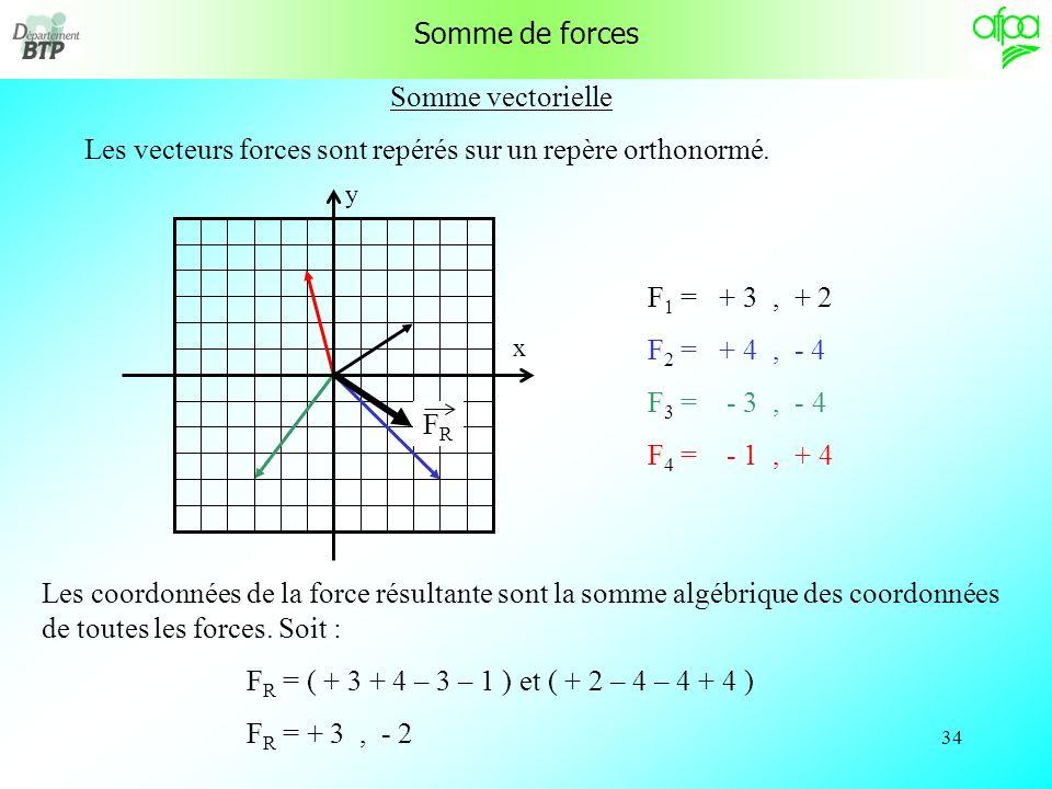 33 Polygone de Varignon Le point est soumis à plusieurs forces. On place les forces « bout à bout » La force résultante est le vecteur allant du point