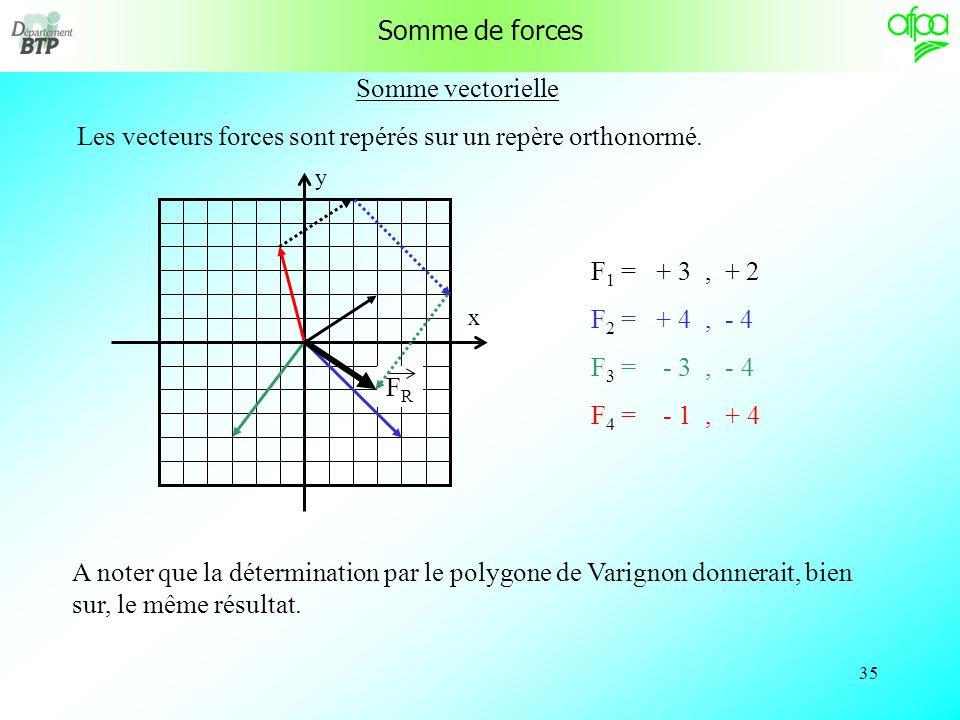 34 Somme vectorielle Les vecteurs forces sont repérés sur un repère orthonormé. F 1 = + 3, + 2 F 2 = + 4, - 4 F 3 = - 3, - 4 F 4 = - 1, + 4 Les coordo