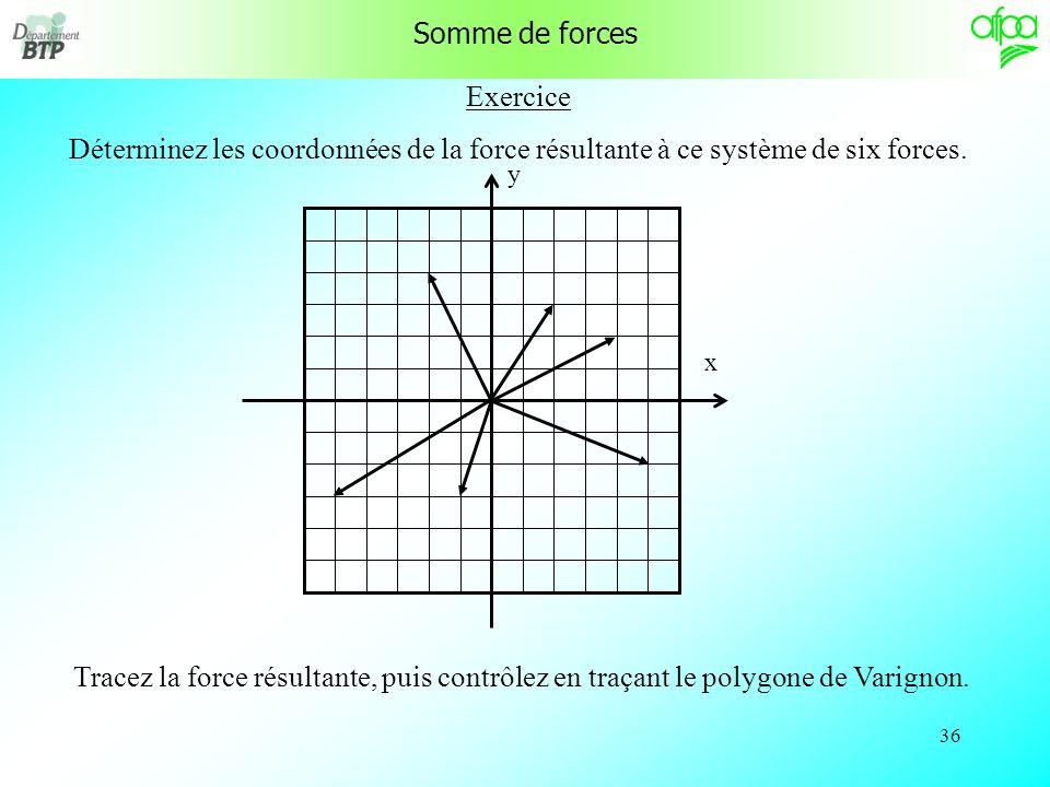 35 Somme vectorielle Les vecteurs forces sont repérés sur un repère orthonormé. F 1 = + 3, + 2 F 2 = + 4, - 4 F 3 = - 3, - 4 F 4 = - 1, + 4 A noter qu