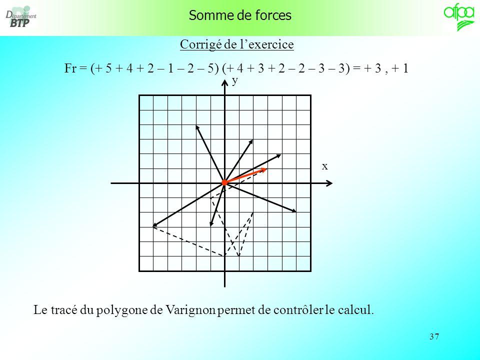 36 Exercice Déterminez les coordonnées de la force résultante à ce système de six forces. Tracez la force résultante, puis contrôlez en traçant le pol