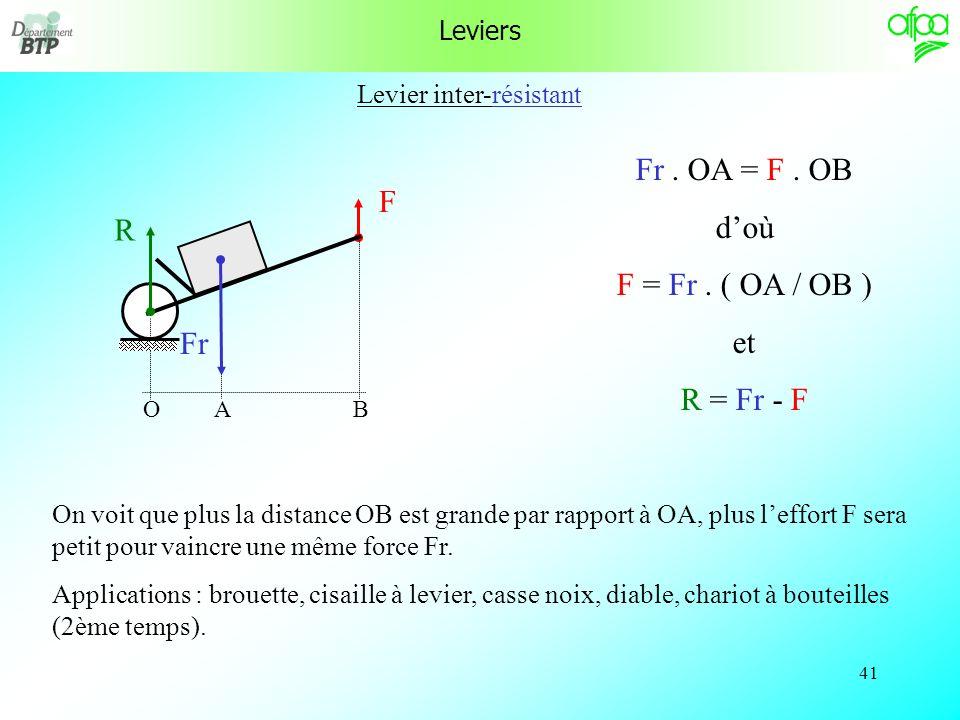 40 Levier inter-appui R F Fr OAB Fr. OA = F. OB doù F = Fr. ( OA / OB ) et R = Fr + F On voit que plus la distance OB est grande par rapport à OA, plu