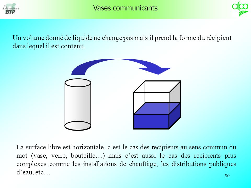 49 Hydrostatique Pression dans un liquide Pression atmosphérique Unités de pression Pression relative, pression absolue Vases communicants Pompe de Pa