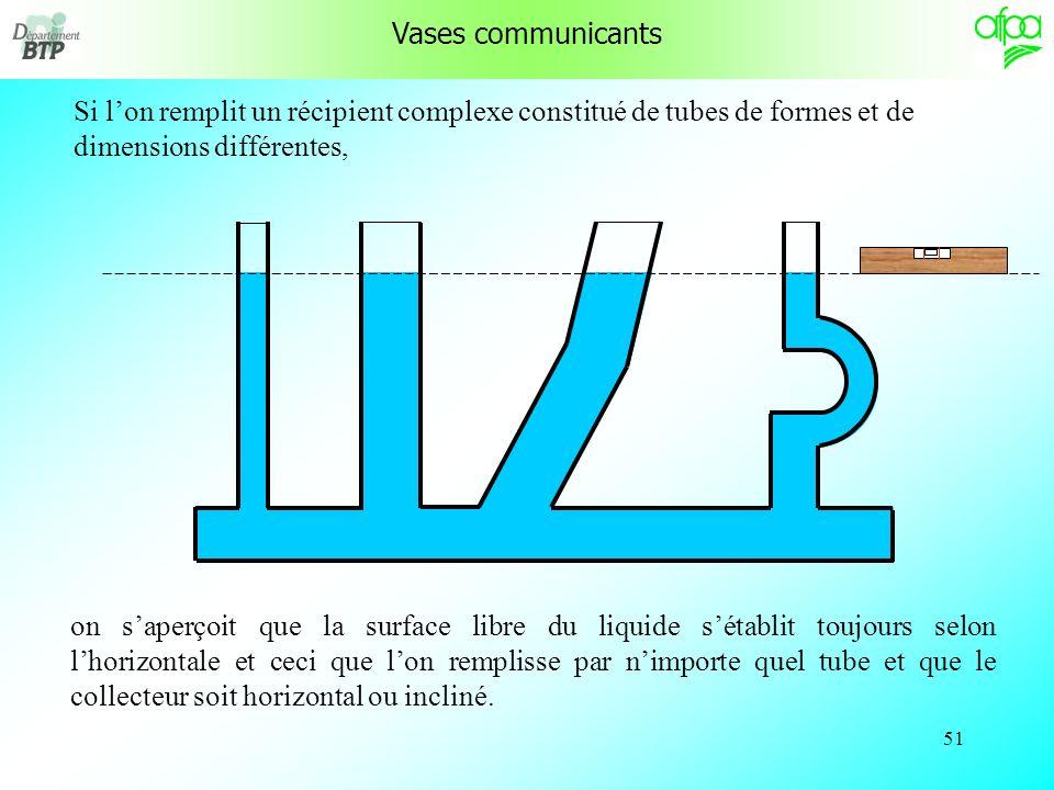 50 Vases communicants Un volume donné de liquide ne change pas mais il prend la forme du récipient dans lequel il est contenu. La surface libre est ho