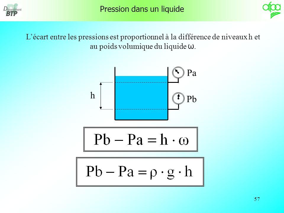 56 Pression dans un liquide niveau a Pa niveau b Pb Tous les points se trouvant sur le niveau a sont à la pression Pa. Tous les points se trouvant sur