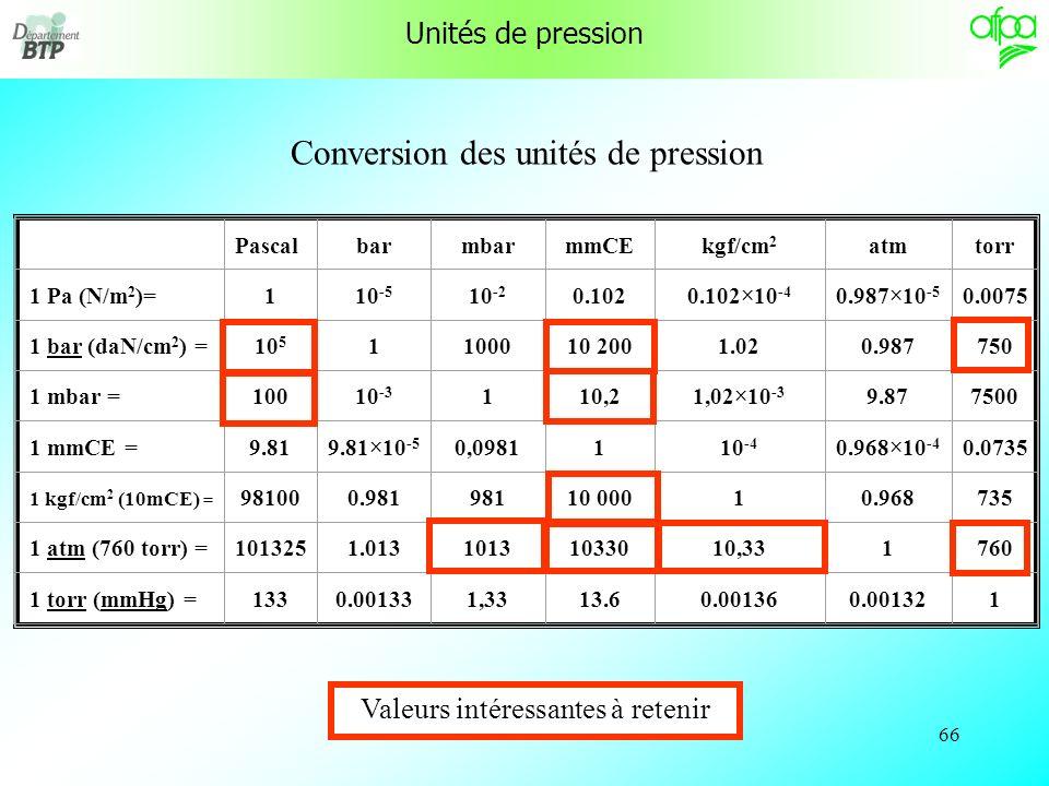 65 REMARQUES La pression atmosphérique donnée par la météo est la pression au niveau de la mer.