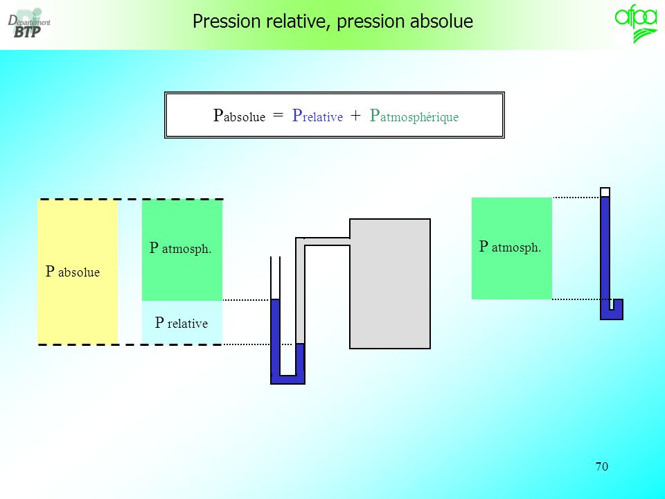 69 La pression est dite absolue lorsquelle est mesurée par rapport au vide. On pourrait mesurer cette pression absolue avec un baromètre, mais il est