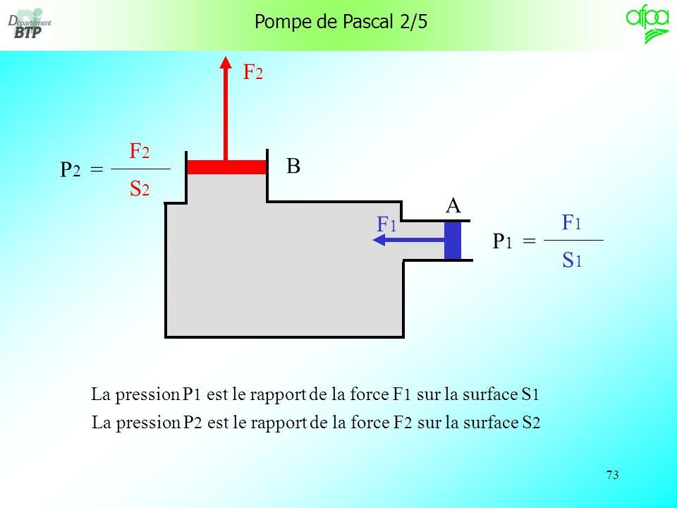 72 Pompe de Pascal 1/5 Un liquide étant pas ou très peu compressible, il transmettra intégralement les pressions dans toutes les directions.
