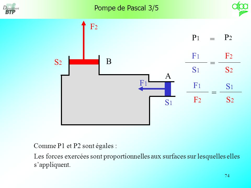 73 Pompe de Pascal 2/5 La pression P 1 est le rapport de la force F 1 sur la surface S 1 A P1P1 B F 1 S1 S1 = La pression P 2 est le rapport de la force F 2 sur la surface S 2 P2P2 F 2 S2 S2 =