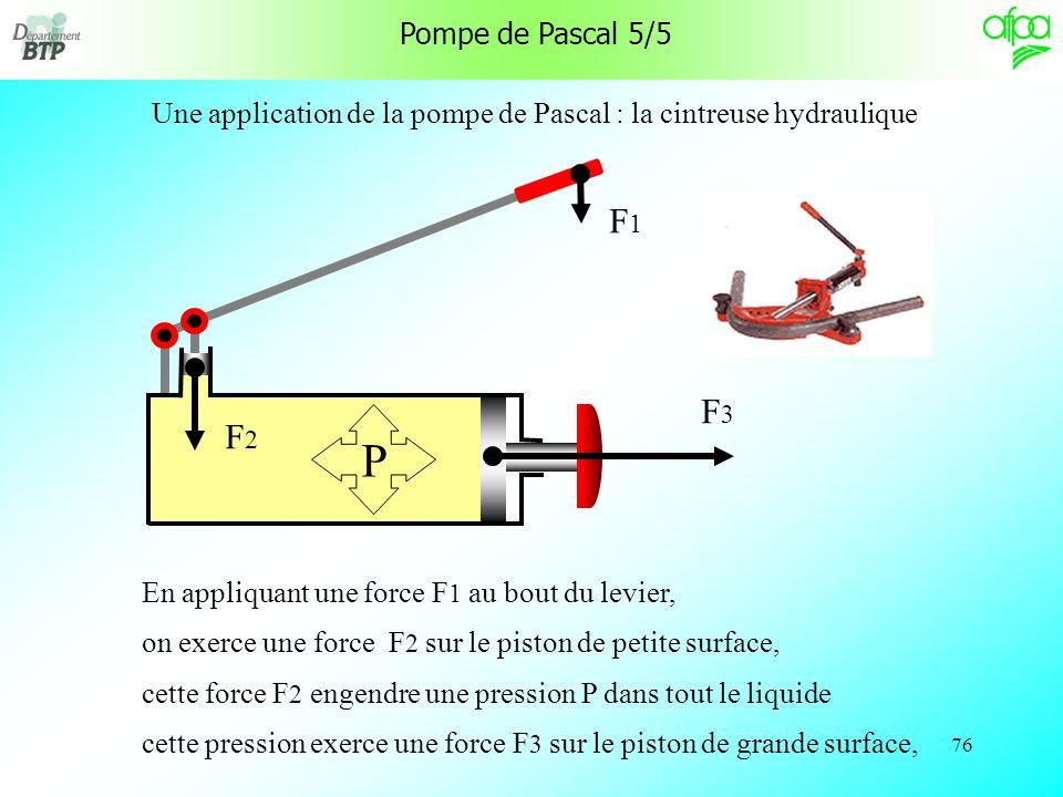 75 Pompe de Pascal 4/5 Il suffit donc dexercer une petite force F 1 sur une petite surface S 1 pour exercer une grande force F 2 sur une grande surface S 2 .