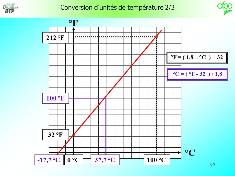 94 Conversion dunités de température 1/3 Pour transformer une température relative en °C en température absolue T en K : T = + 273 Exemple : = 20 °C T = 20 °C + 273 = 293 K ________________________________________ Pour transformer une température relative 1 en °C en température relative 2 en °F : 2 = ( 1,8.