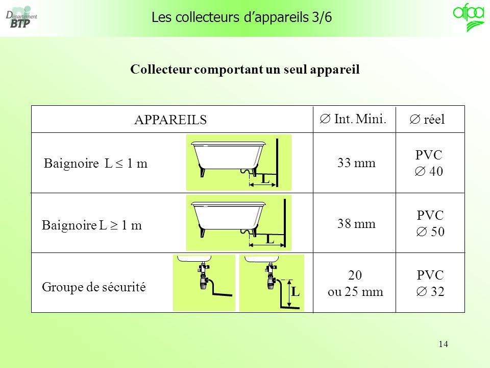 14 Collecteur comportant un seul appareil Les collecteurs dappareils 3/6 APPAREILS Baignoire L 1 m Groupe de sécurité LL L Int. Mini. 33 mm 38 mm 20 o