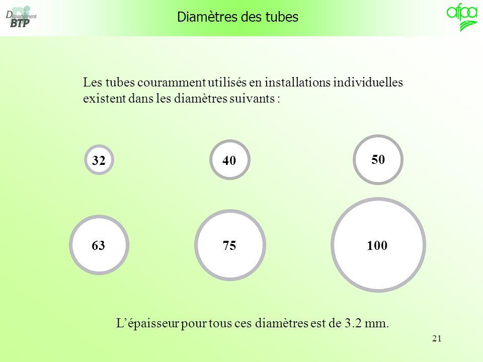 21 Les tubes couramment utilisés en installations individuelles existent dans les diamètres suivants : 32 40 50 6375100 Lépaisseur pour tous ces diamè