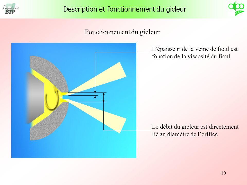 10 Fonctionnement du gicleur Le débit du gicleur est directement lié au diamètre de lorifice Lépaisseur de la veine de fioul est fonction de la viscos