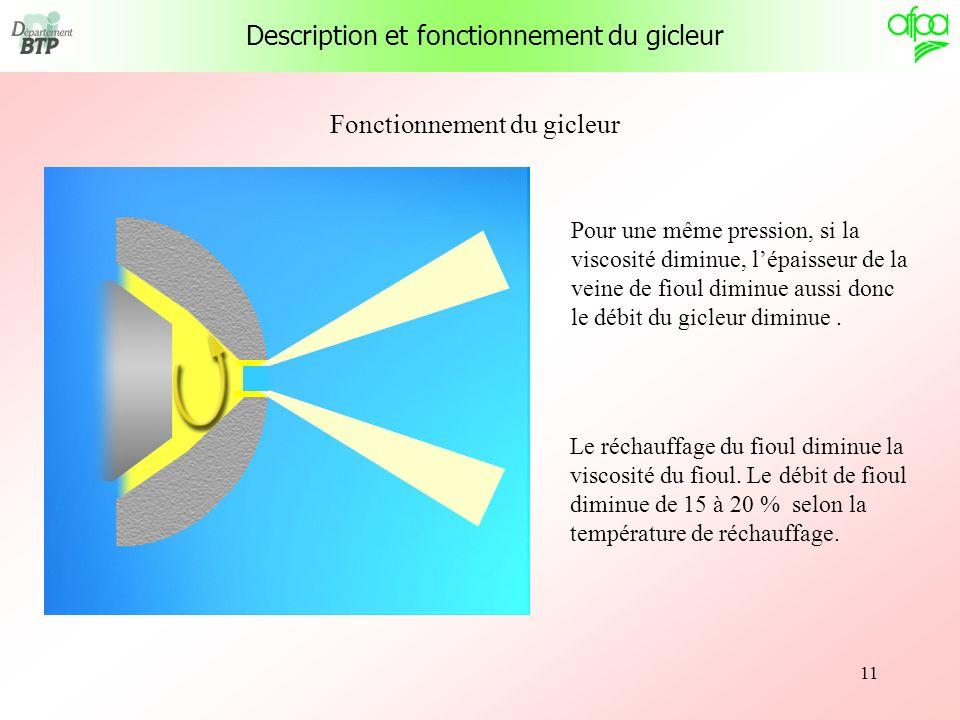 11 Fonctionnement du gicleur Pour une même pression, si la viscosité diminue, lépaisseur de la veine de fioul diminue aussi donc le débit du gicleur d