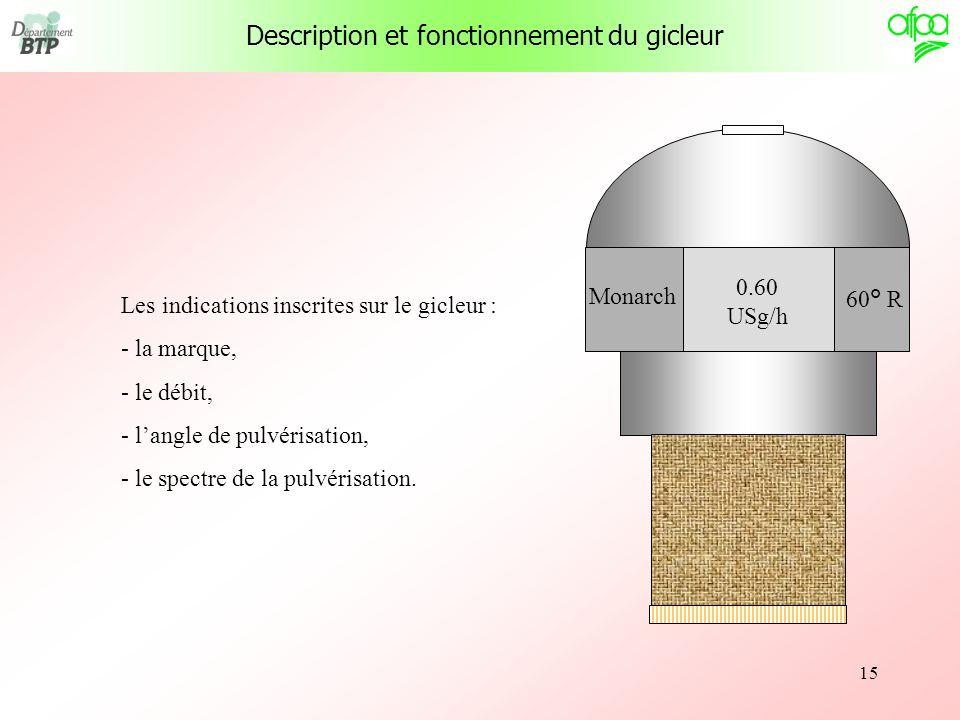 15 Les indications inscrites sur le gicleur : - la marque, - le débit, - langle de pulvérisation, - le spectre de la pulvérisation. 0.60 USg/h 60° R M