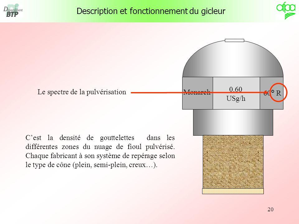 20 Le spectre de la pulvérisation Cest la densité de gouttelettes dans les différentes zones du nuage de fioul pulvérisé. Chaque fabricant à son systè