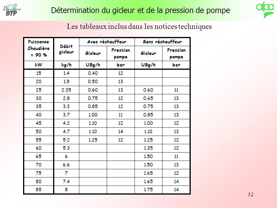 32 Les tableaux inclus dans les notices techniques Détermination du gicleur et de la pression de pompe Puissance Chaudière = 90 % Débit gicleur Avec r