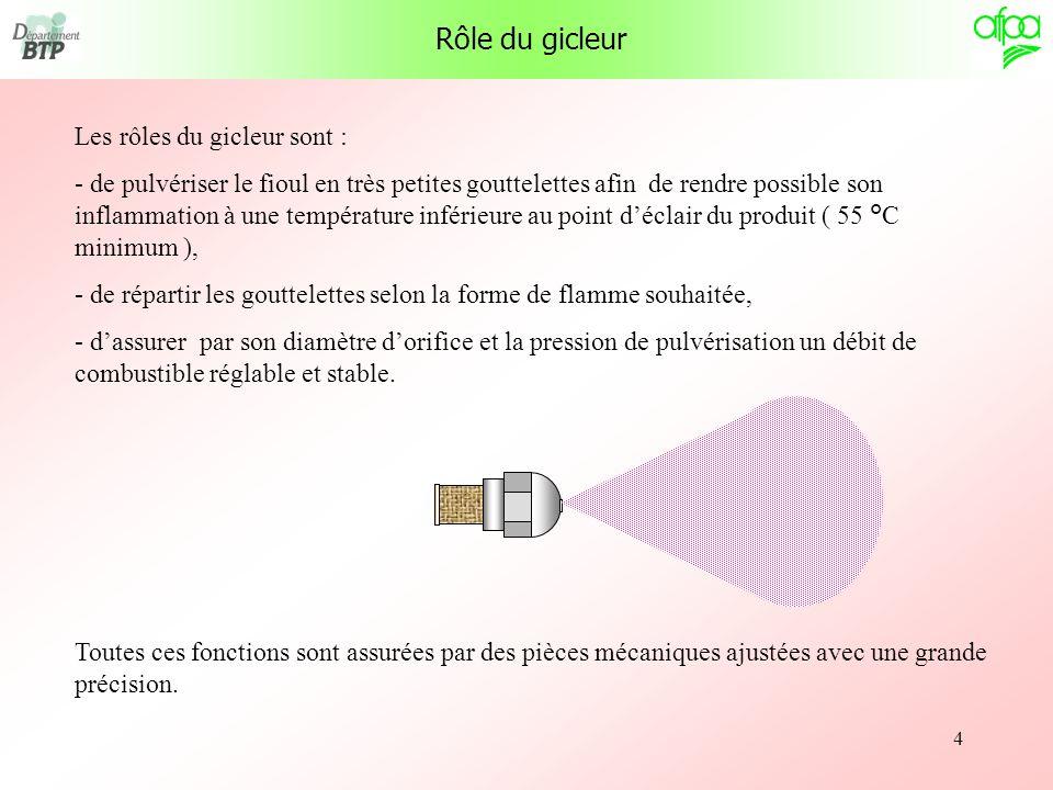 5 Deux types de gicleurs : Description et fonctionnement du gicleur AcierLaiton