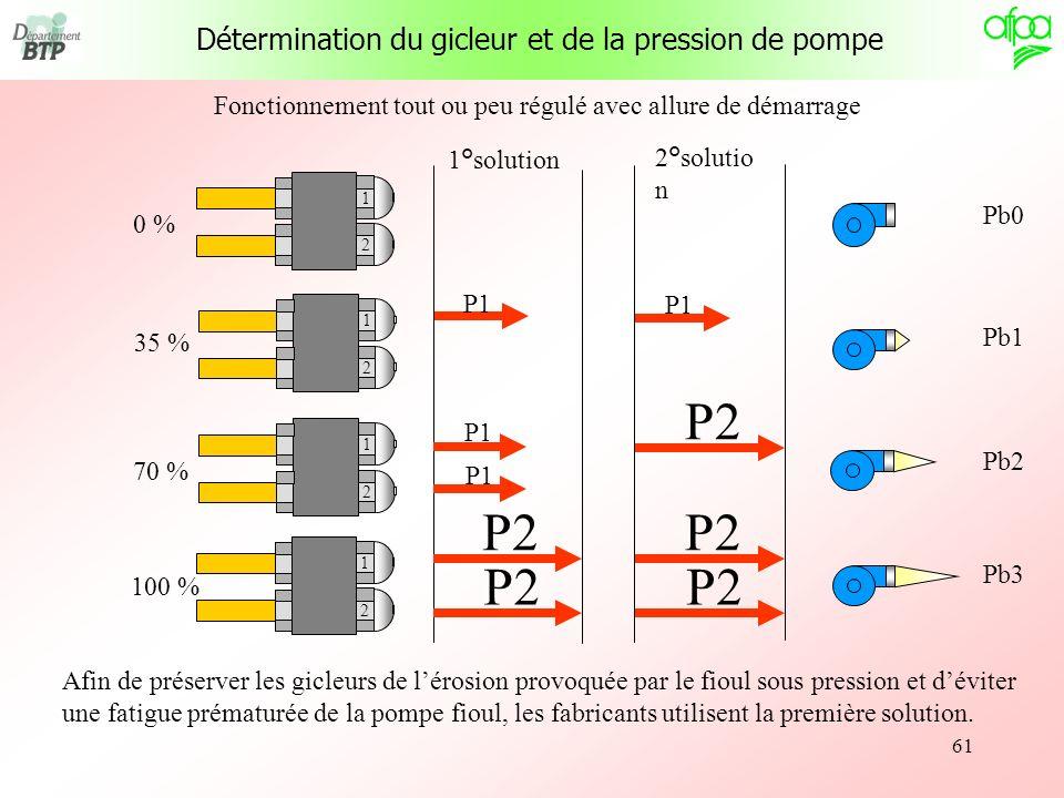 61 100 % 0 % 70 % 35 % Fonctionnement tout ou peu régulé avec allure de démarrage 1°solution 2°solutio n P1 Afin de préserver les gicleurs de lérosion
