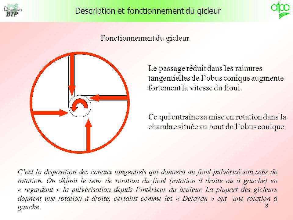 9 Fonctionnement du gicleur A lorifice du gicleur, le fioul se répartit selon un angle résultant de la force due à la pression de sortie et à la force centrifuge due à la rotation rapide du fioul dans lorifice.