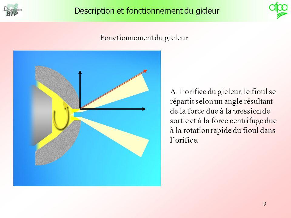 9 Fonctionnement du gicleur A lorifice du gicleur, le fioul se répartit selon un angle résultant de la force due à la pression de sortie et à la force